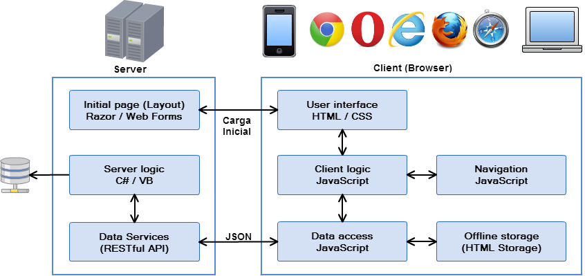 Single Page Application Architecture
